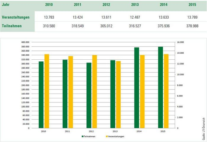 LFI Statistik
