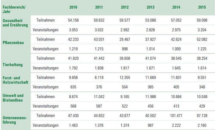 Statistik Fachbereiche 2010-2015