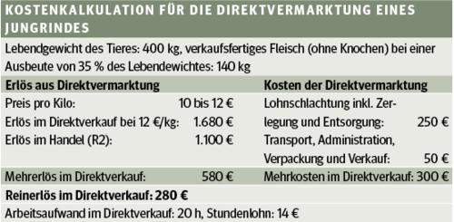 Etwas Neues genug Mehr verdienen durch Direktvermarktung | Landwirtschaftskammer @CX_02