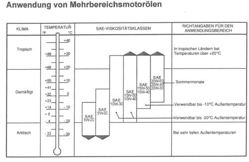 Motoröl spezifikation tabelle