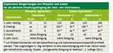 Empfohlene Düngermengen von Phosphor und Kalium für die jährliche Erhaltungsdüngung des Ober- und Unterbodens.jpg