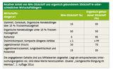 Relativer Anteil von NH4 Stickstoff und organisch gebundenem Stickstoff in unterschiedlichen Wirtschaftsdüngern.jpg