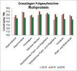 13 Grassilagen Folgeaufwüchse Rohprotein.jpg