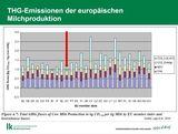 Treibhausgas-Emissionen der europäischen Milchproduktion